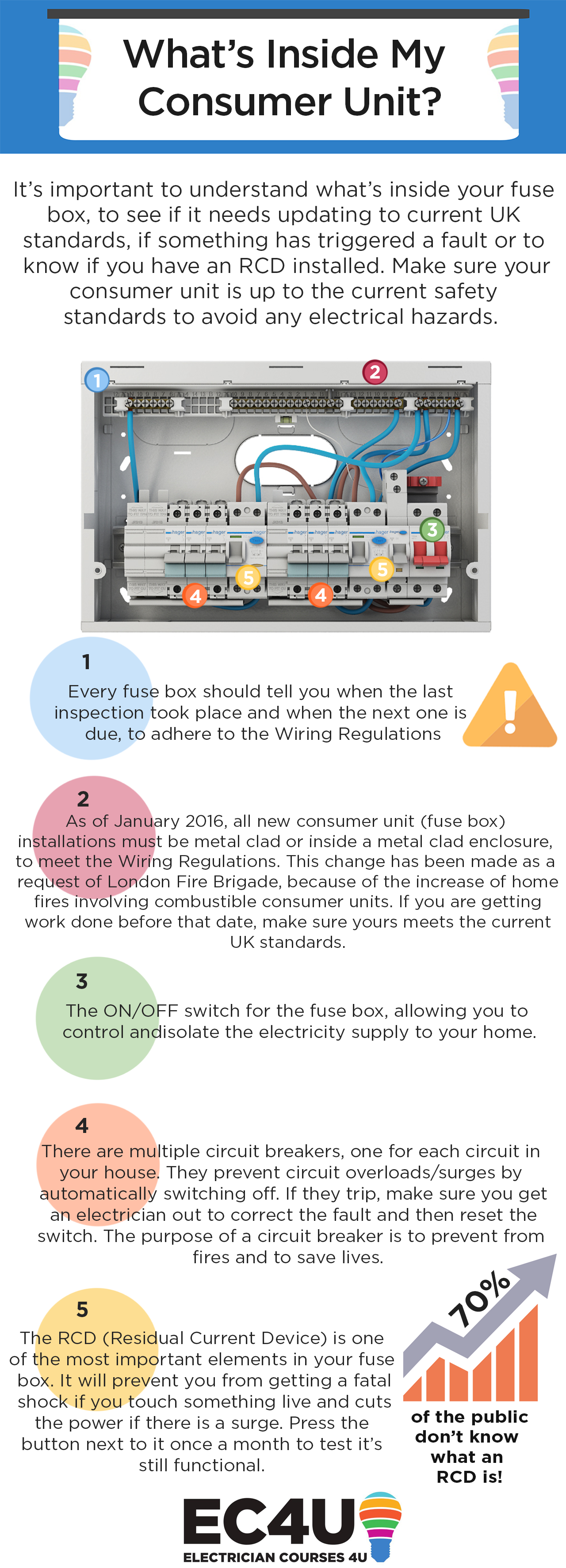 What To Expect From Your Registered Local Electrician Electrical Testing House Wiring Circuits Please Feel Free Share Our Whats Inside My Consumer Unit Infographic On Website By Simply Copying And Pasting The Embed Code Below