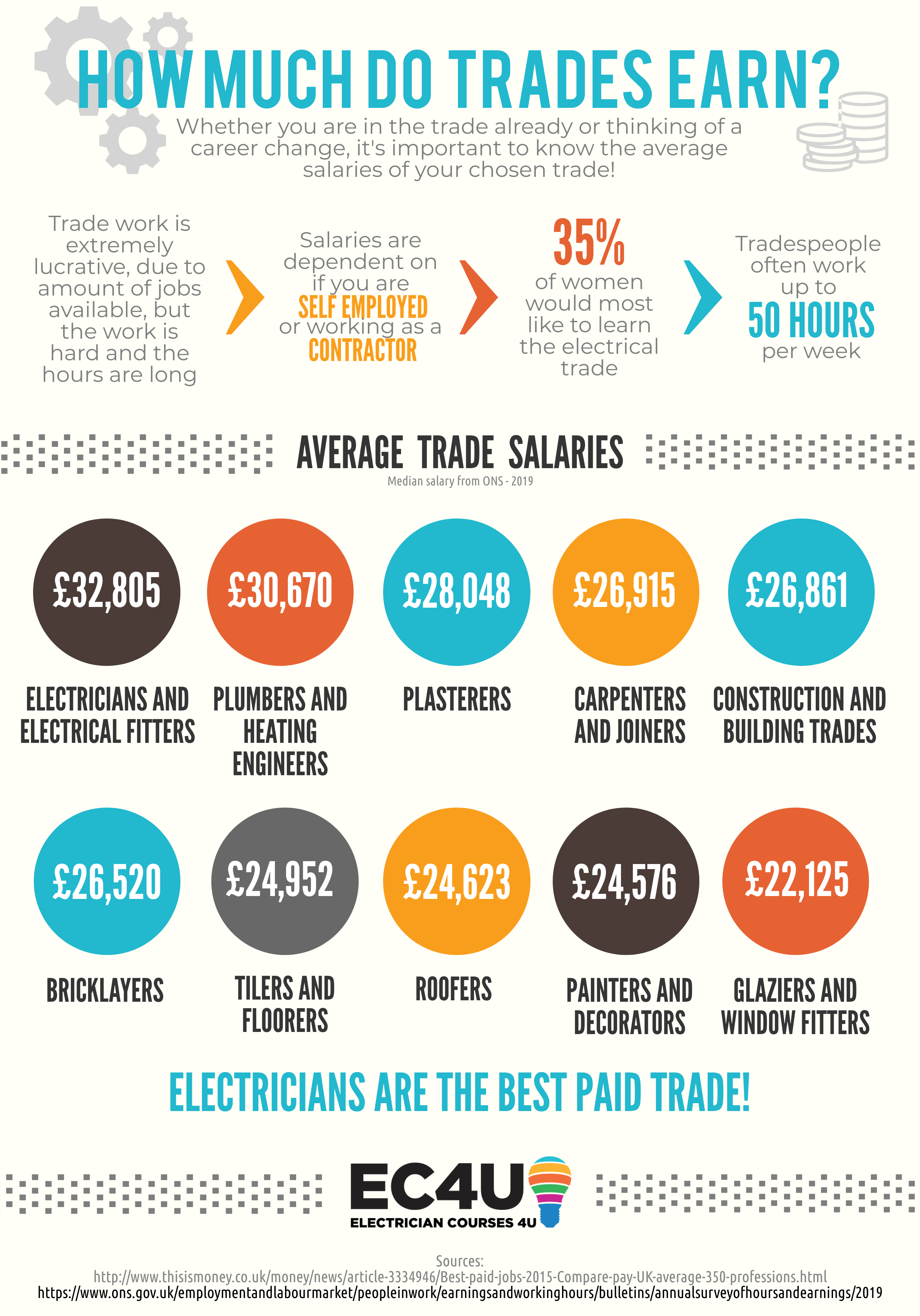 electrician salary 2019 skilled trades