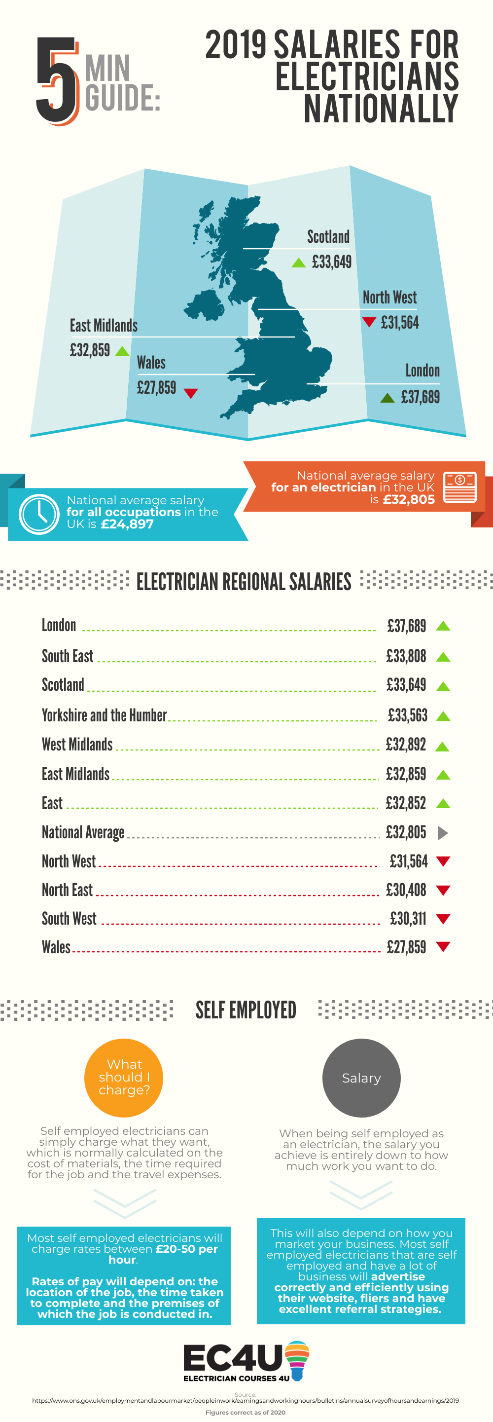 electrician salary 2019