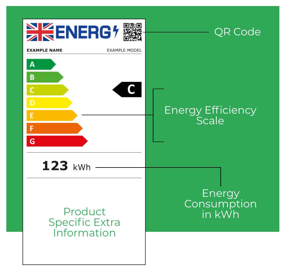 New energy efficiency label