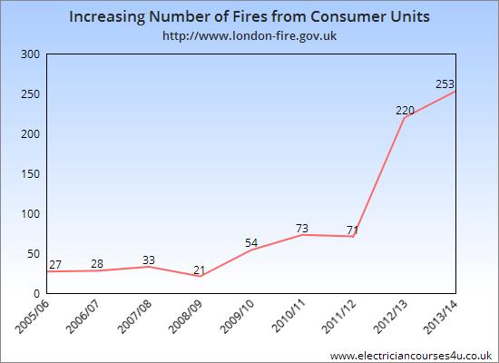 fires consumer units chart