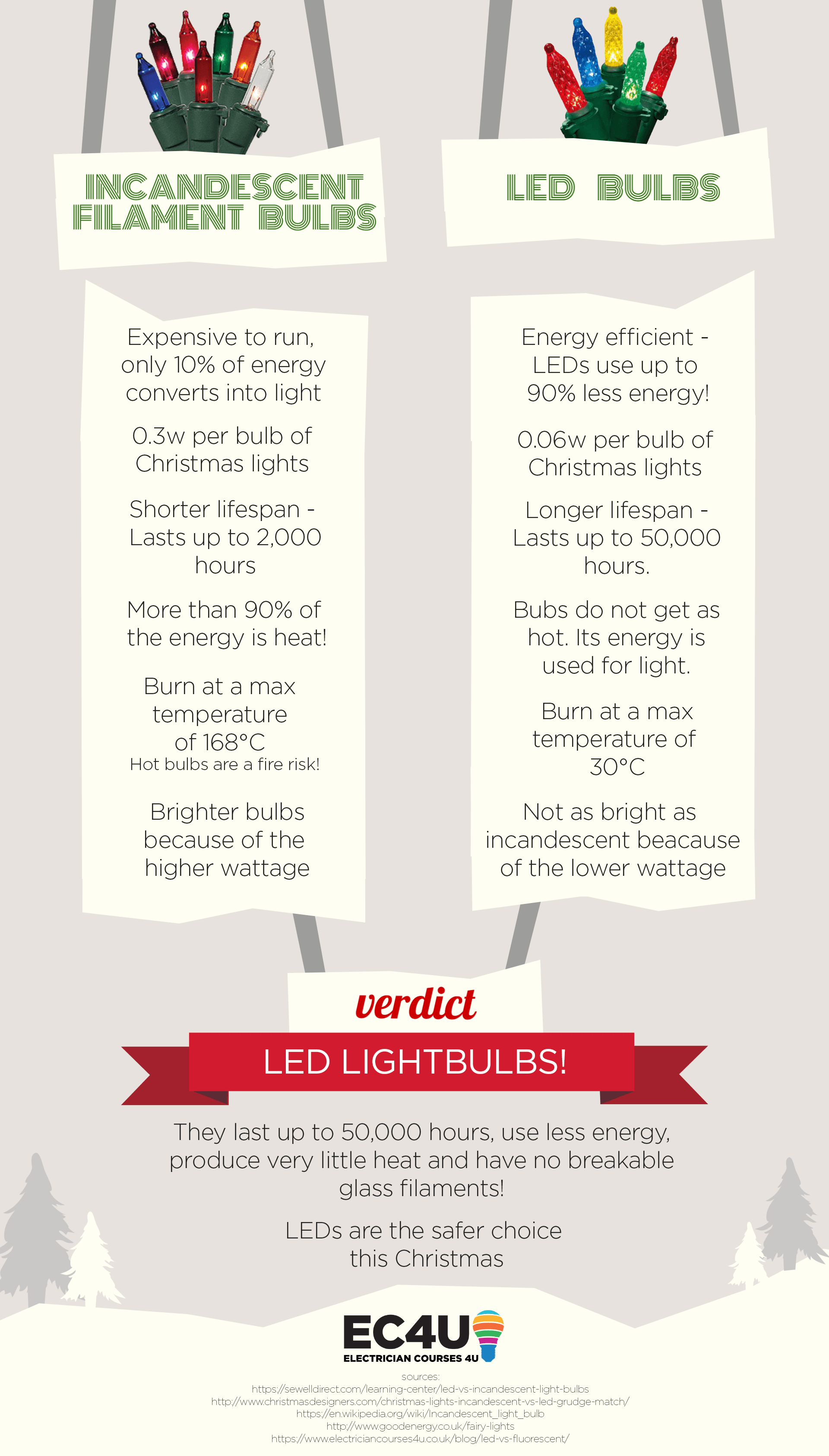 led bulbs vs incandescent filament lighting