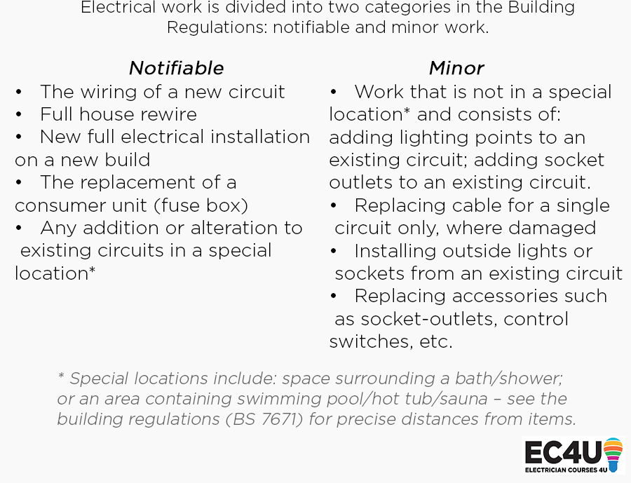 Notifiable and Minor Electrical Work Explained