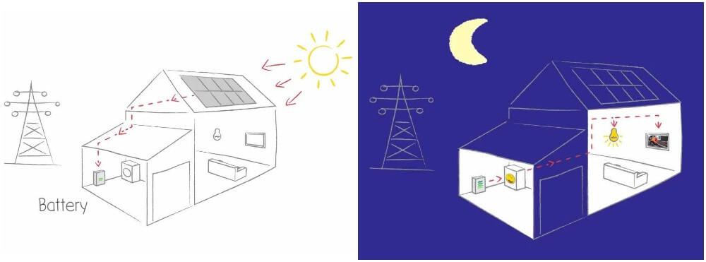 solarcentury battery examples