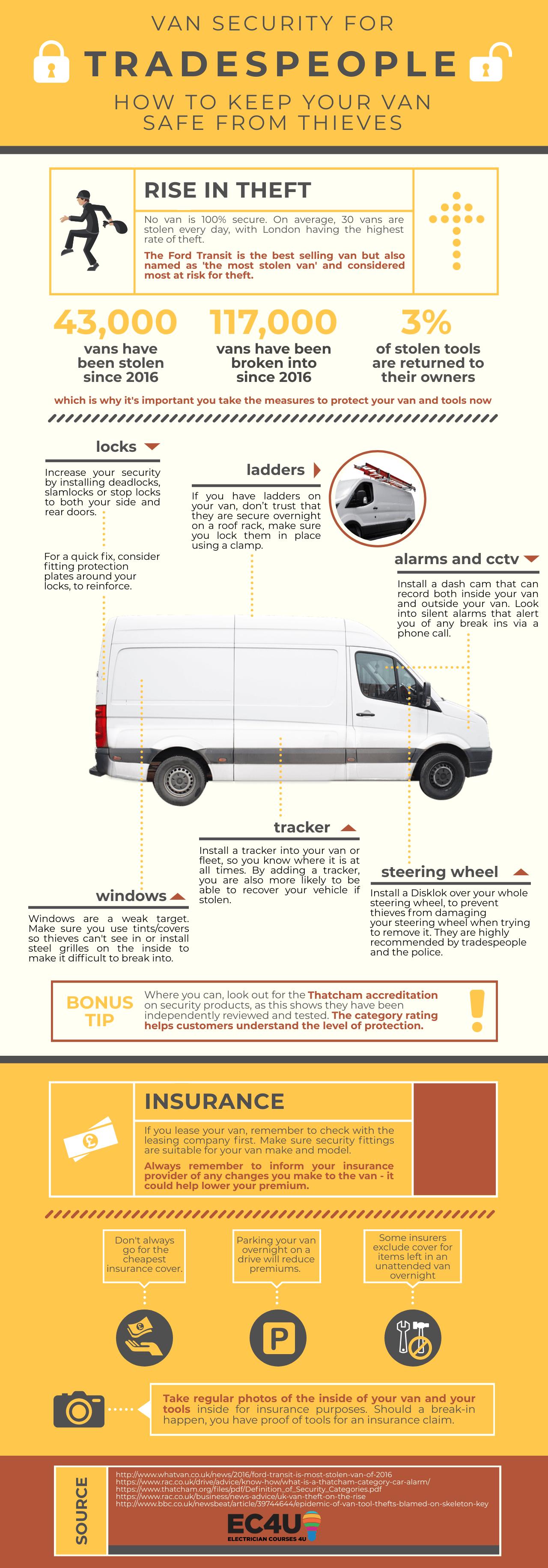 van security for tradespeople 2020